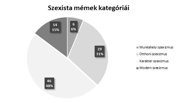 Munkahelyi szexizmus, otthoni szexizmus, karakter-szexizmus, modern szexizmus