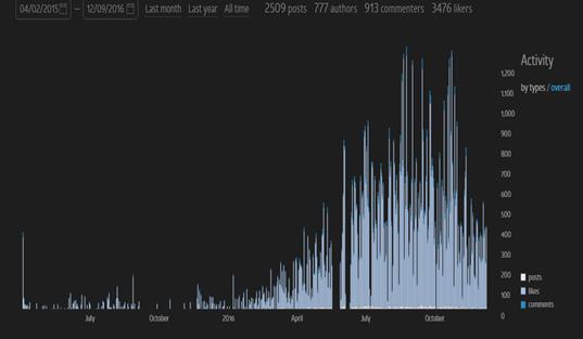 Közösségi aktivitás mértékét ábrázoló grafikon.