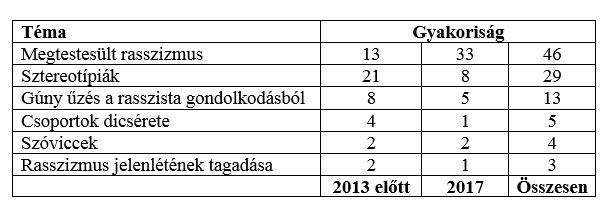 Csoportok táblázata